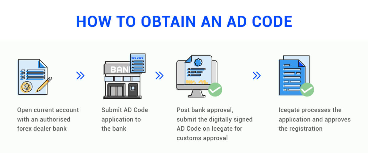Process to obtain an AD Code