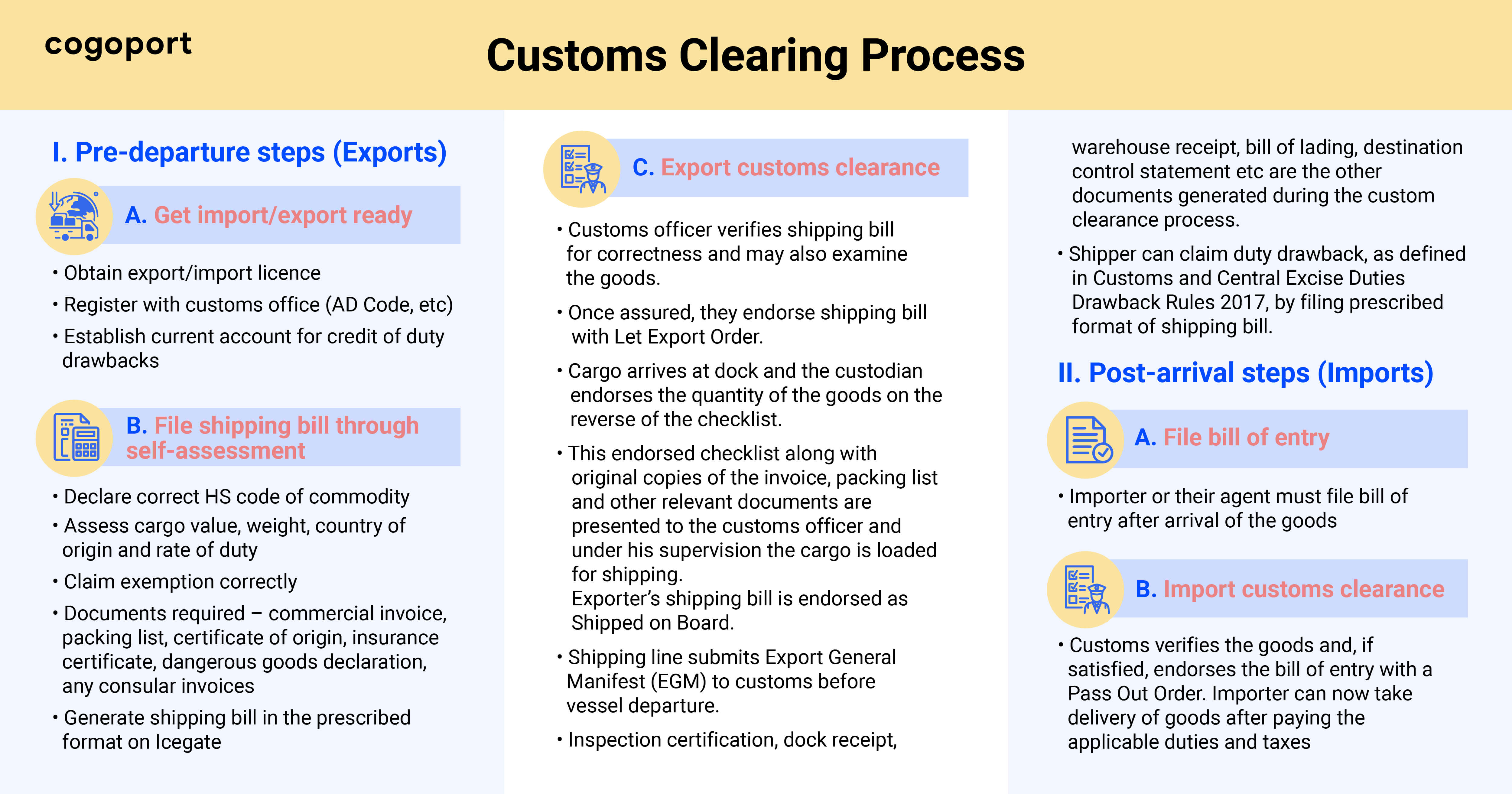 Step by step custom Clearance process