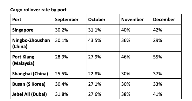 Container Rollover percentages at top seaports in 2020