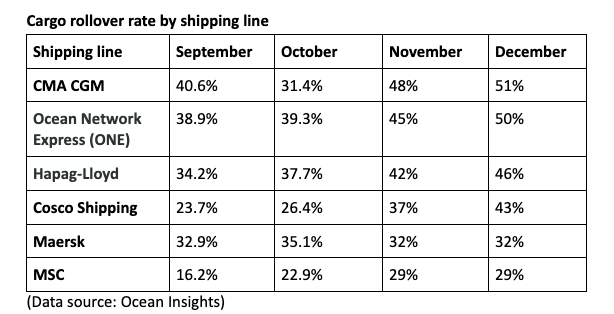 Container rollover percentage by Shipping line in 2020