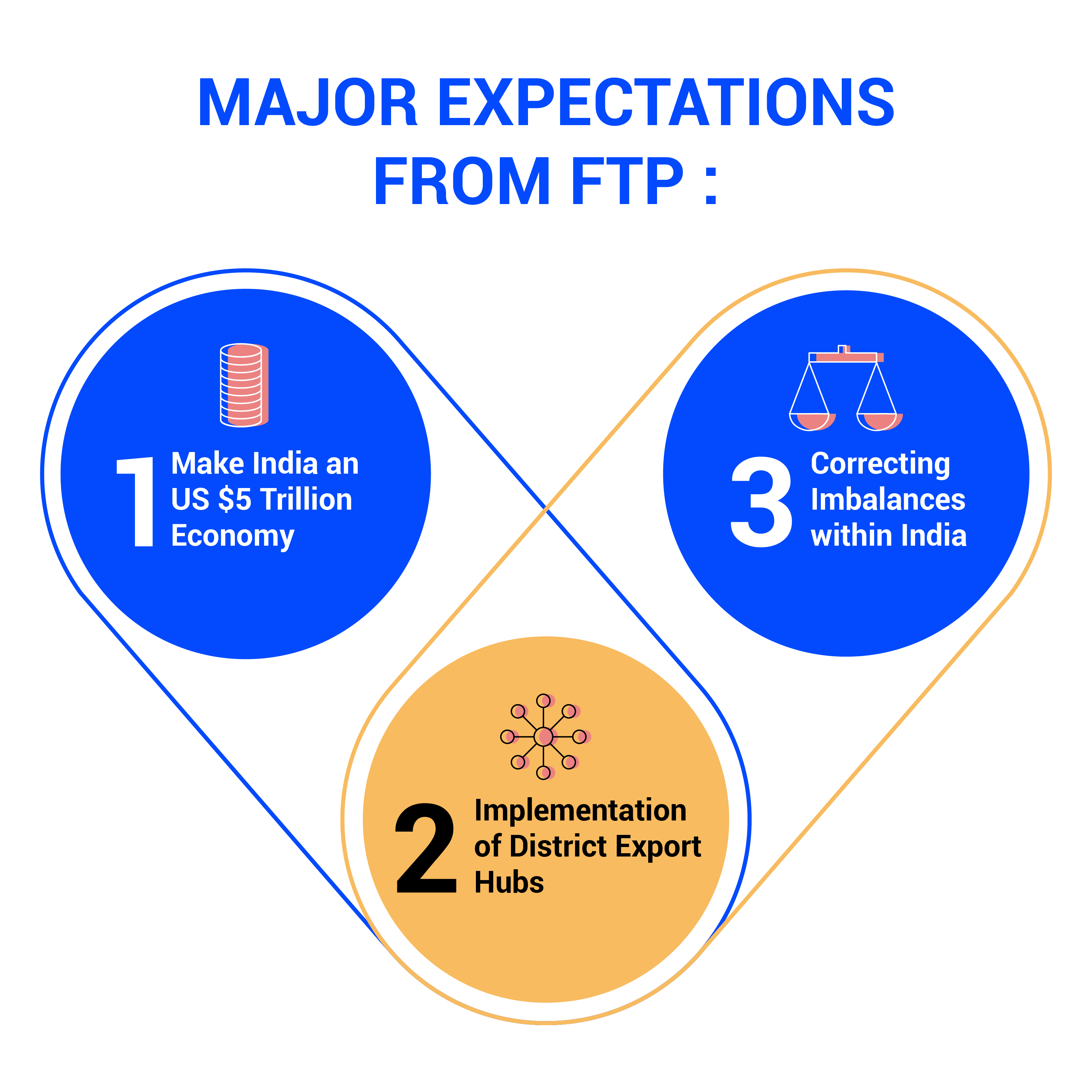 Major Expectations from Foreign Trade Policy (FTP) 2021-2026