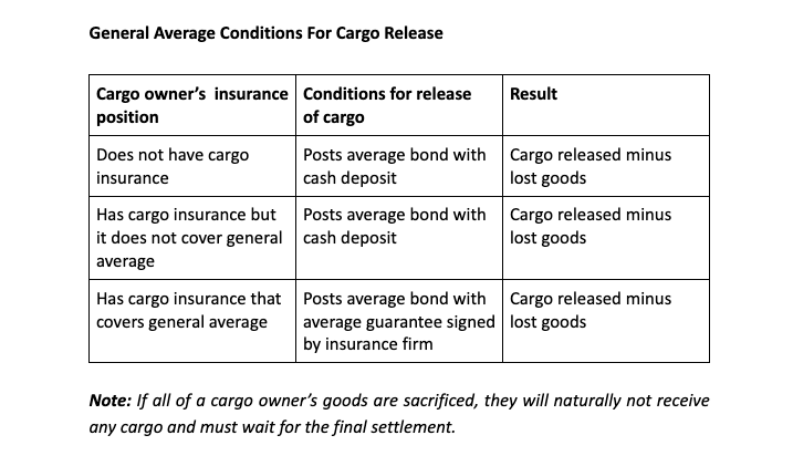 General Average conditions for cargo release