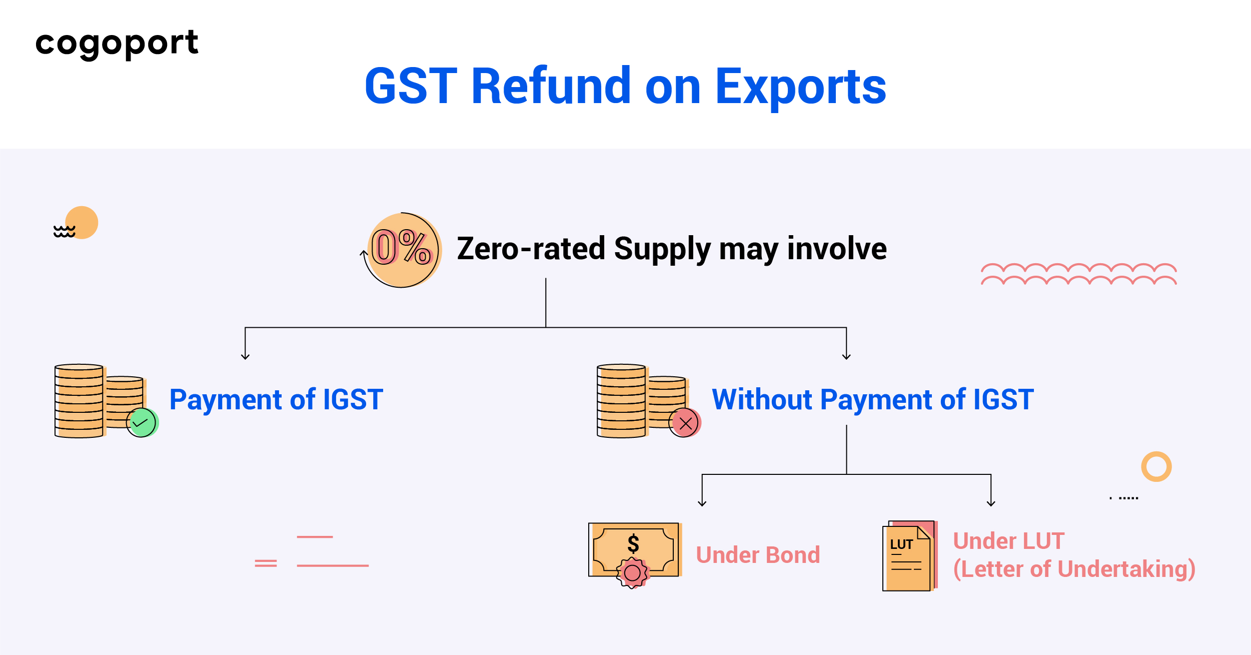 Methods of GST Refund on Exports