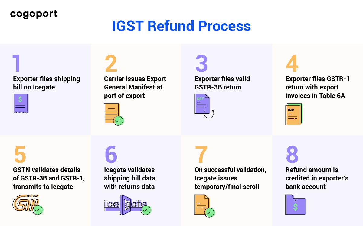 Step by step Refund Process of IGST