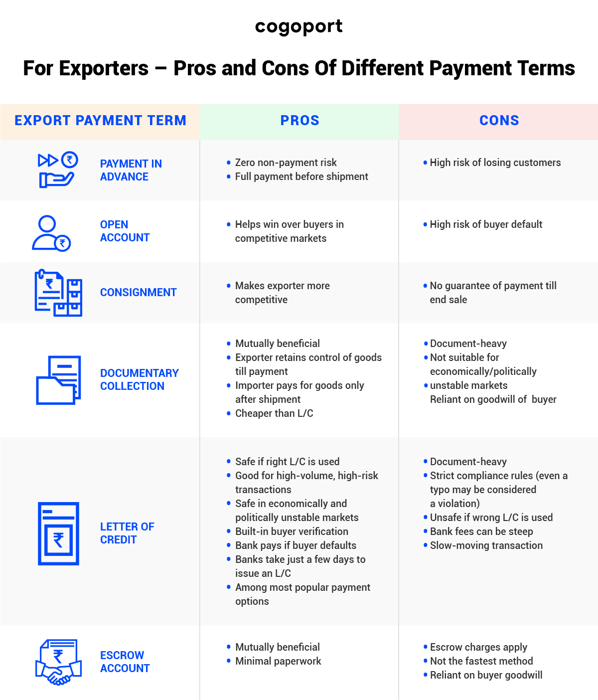 Pros and cons of different export payment terms