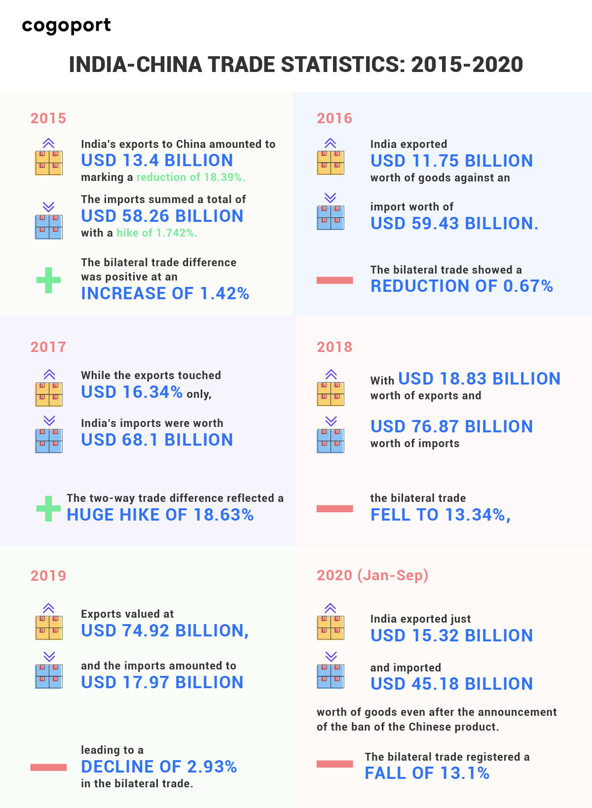 India-China Trade Statistics : 2015-2020