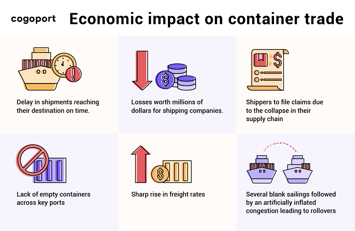 Suez canal closure's economic impact on container shipping