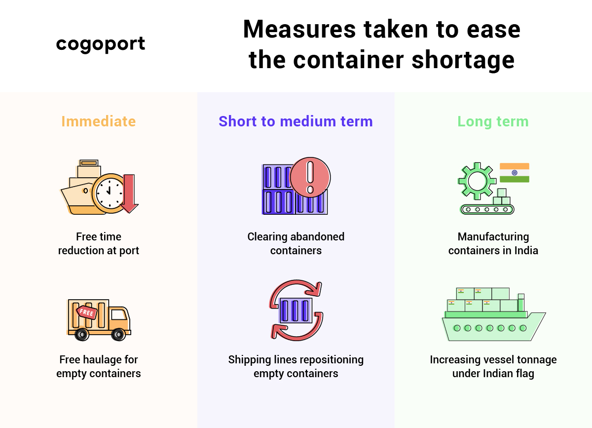 Measures taken to ease the container crisis / shortage
