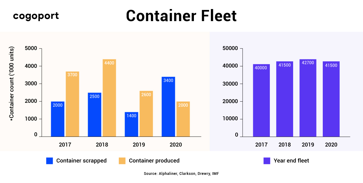 Container scrapped vs container produced (2017-2020) data
