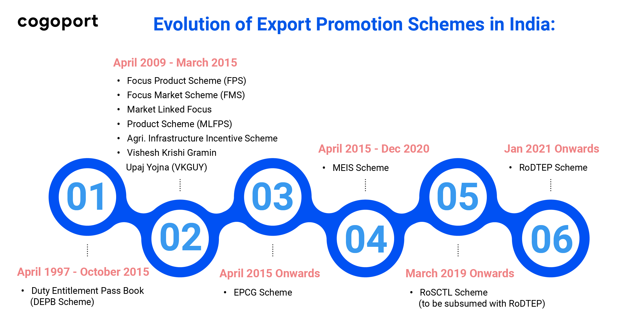 Evolution of Export Promotion Schemes in India