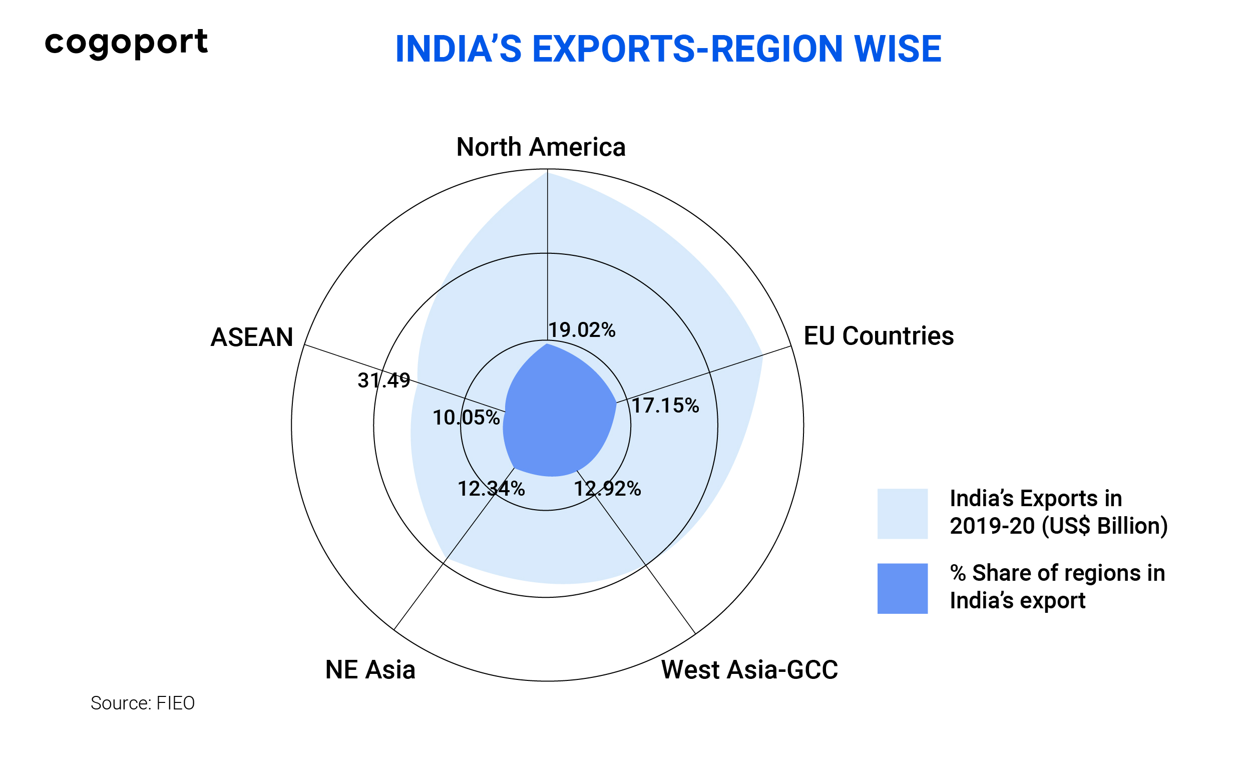 Why Export promotion is needed for India