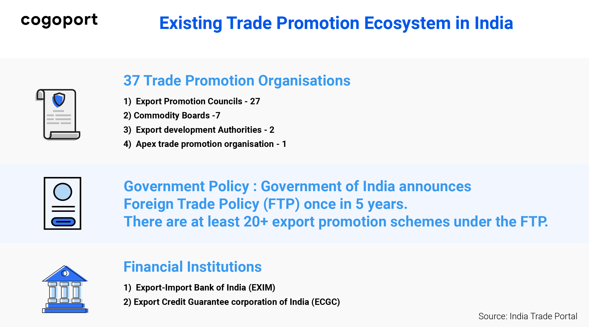 Existing export promotion eco-system in India