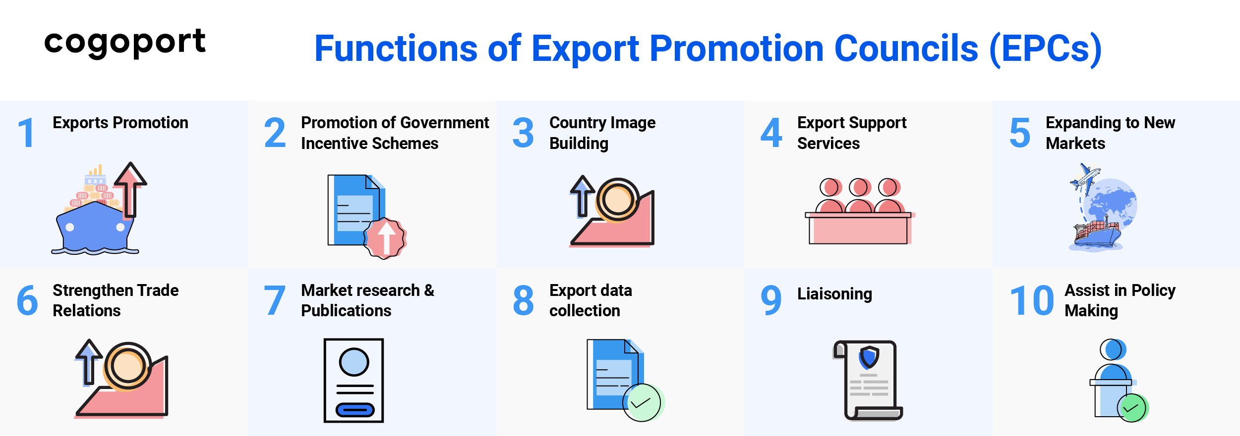 Functions of Export Promotion Councils (EPCs)