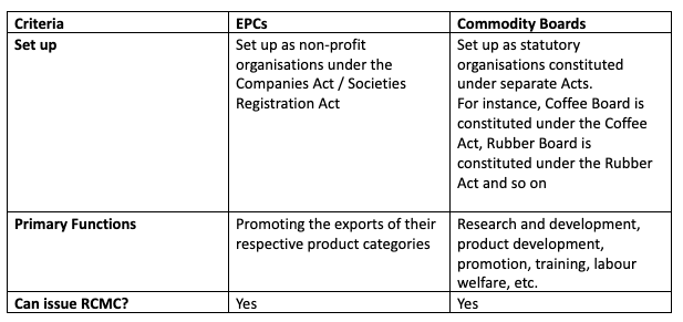 Difference between Export promotion Councils (EPCs) and commodity board