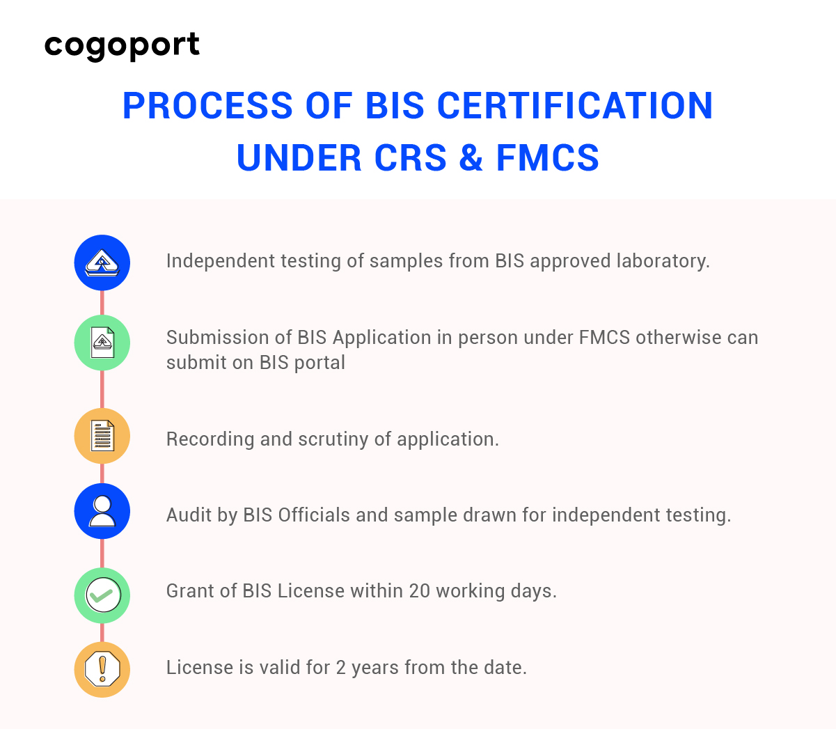 BIS certification process for imports