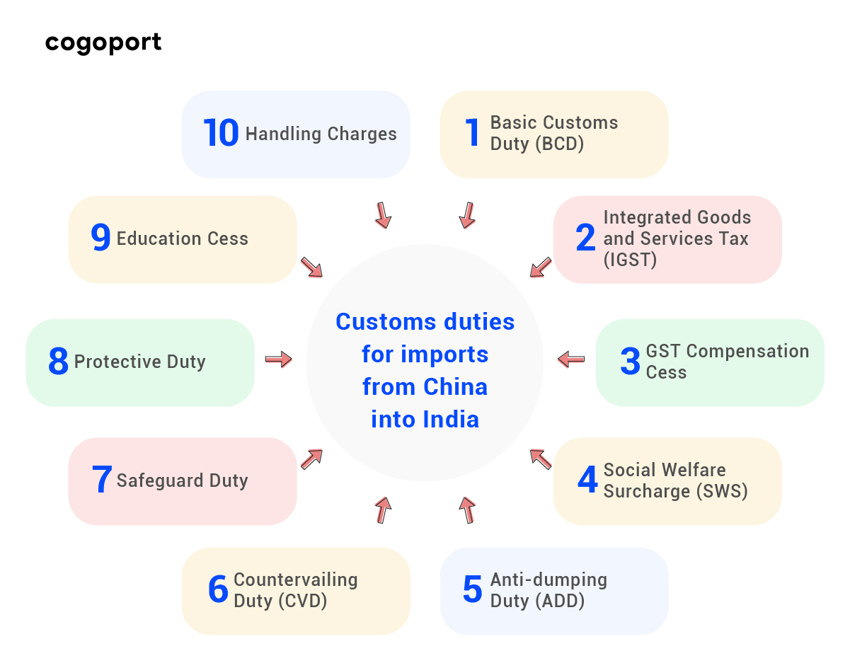 Custom Duties for imports from China to India