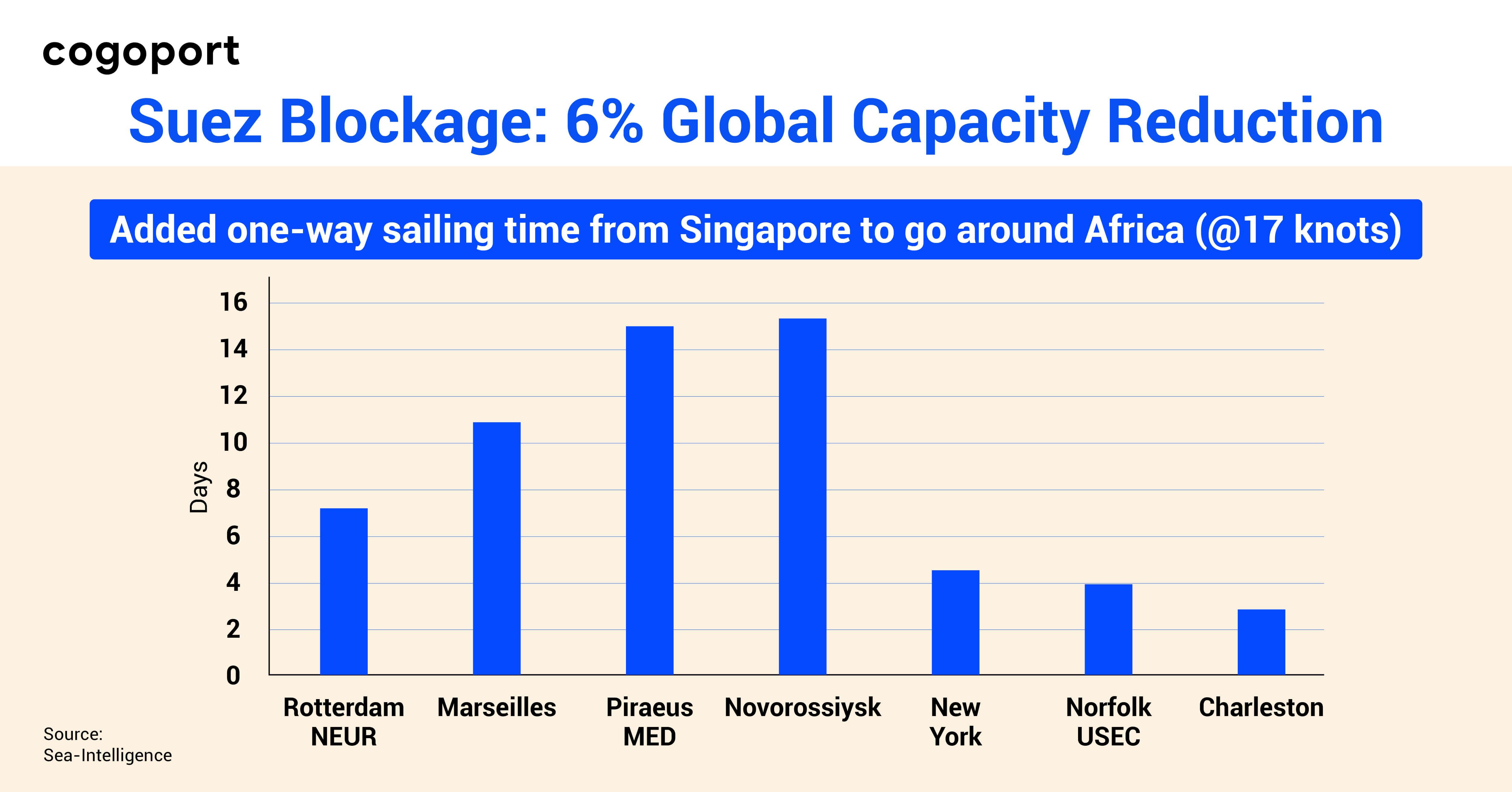 Suez blockage: Extra transit days & 6% global capacity reduction