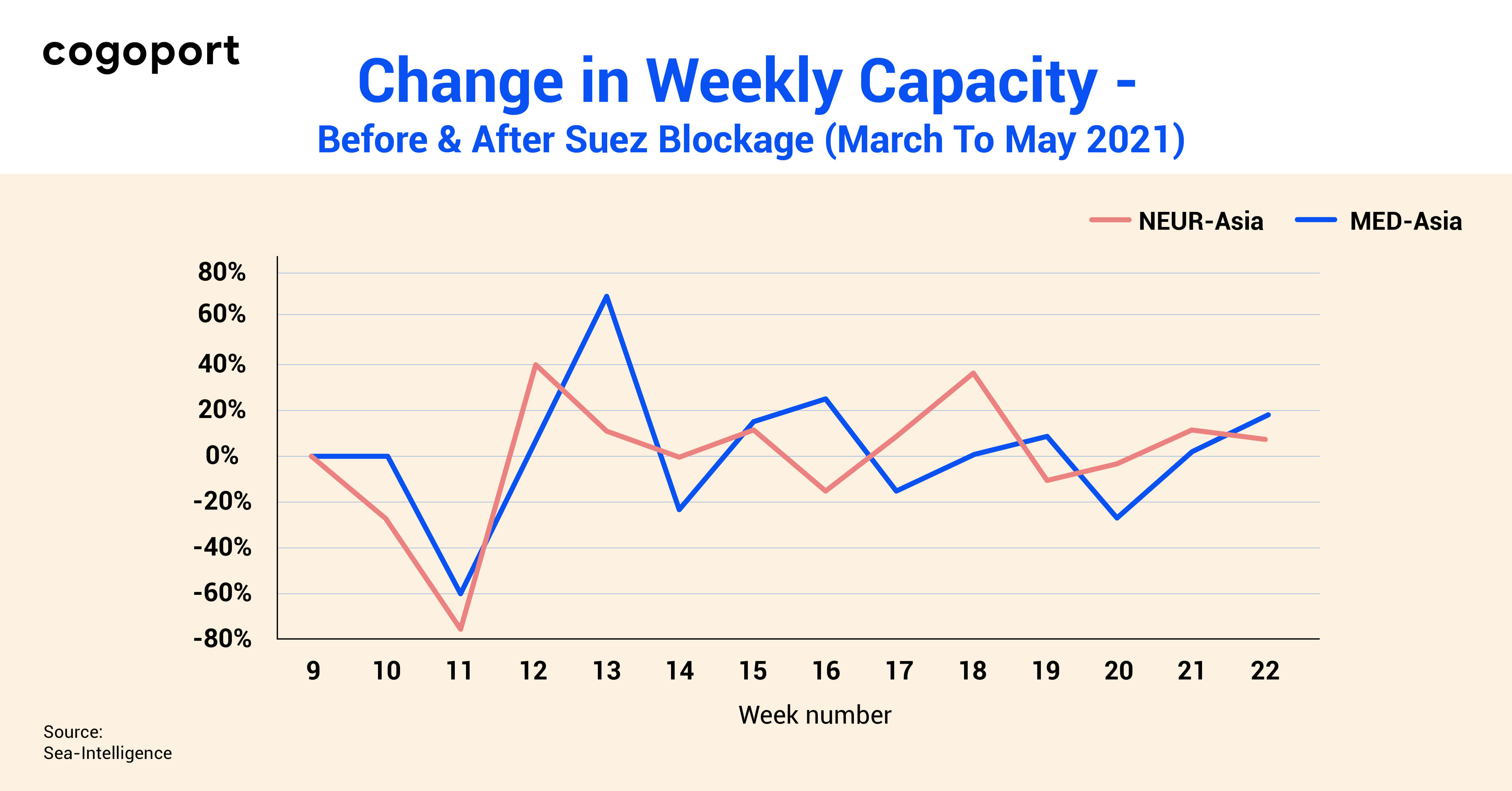 Change in weekly capacity - Before & After Suez blockage ( March to May 2021)