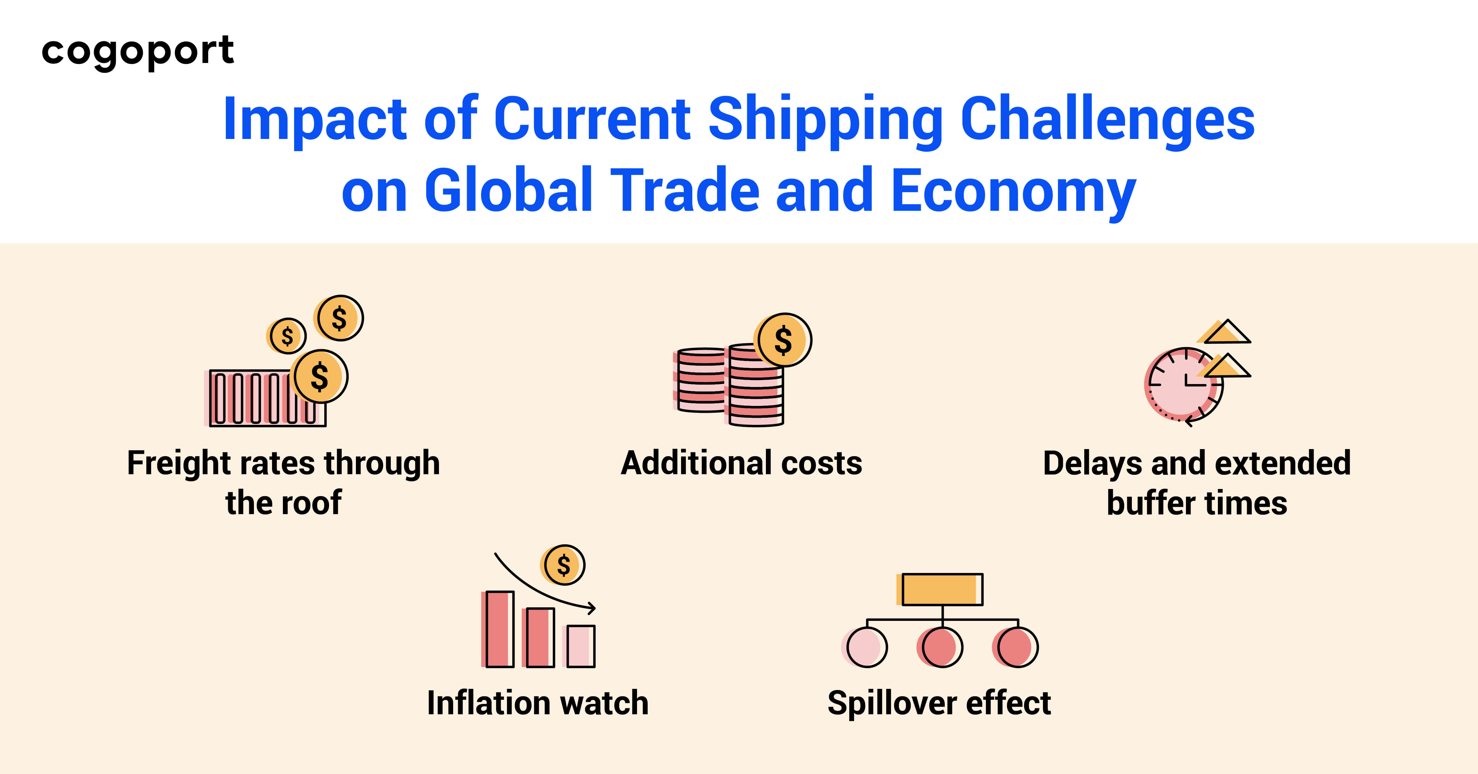 Impact of current Shipping challenges on global trade and economy