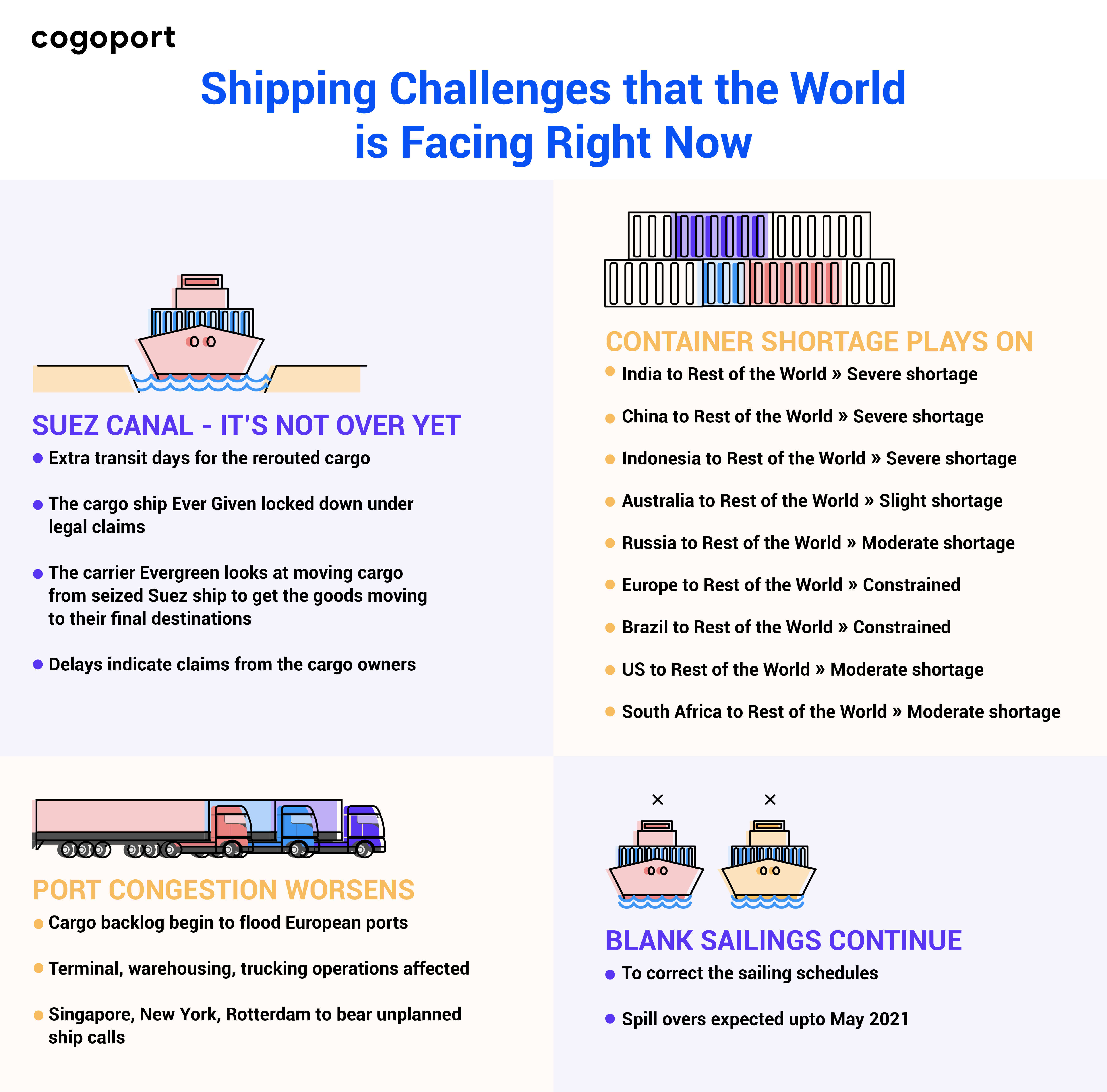 Shipping challenges that the World is facing right now