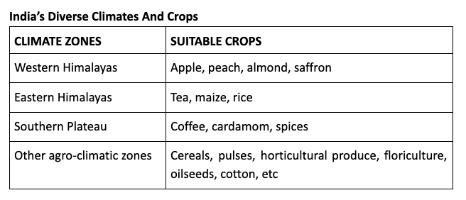 India's agricultural climatic zones and the suited crops