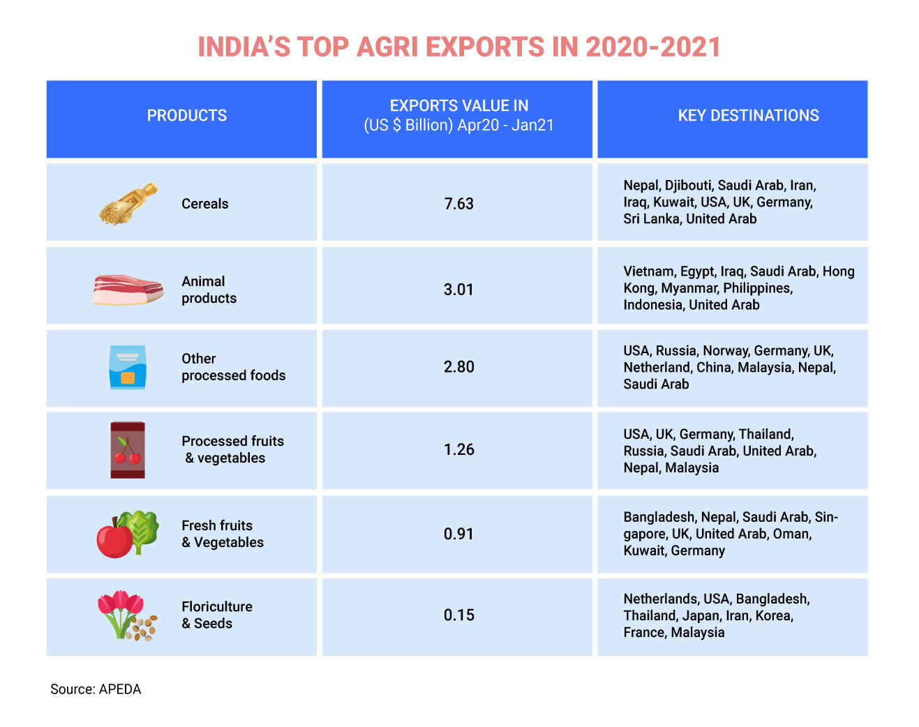 India's Top Agricultural exports in 2020-2021