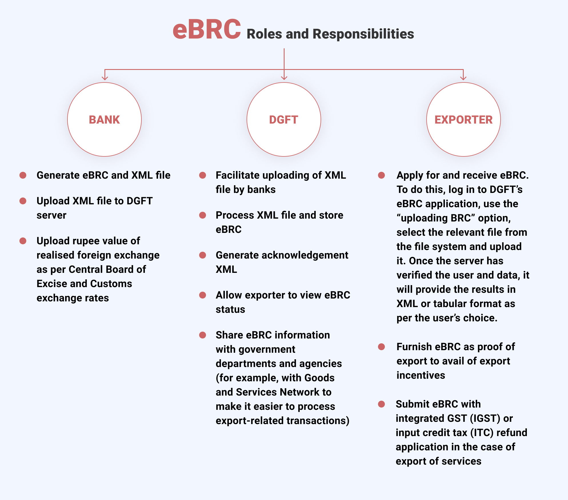 eBRC - Roles & responsibilities of the Bank, DGFT and the exporter