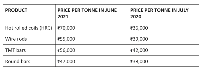 Jump in prices of popular steel products in India from 2020 to 2021