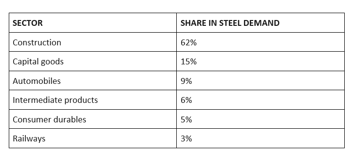 Sectors that drive the demand for steel in India