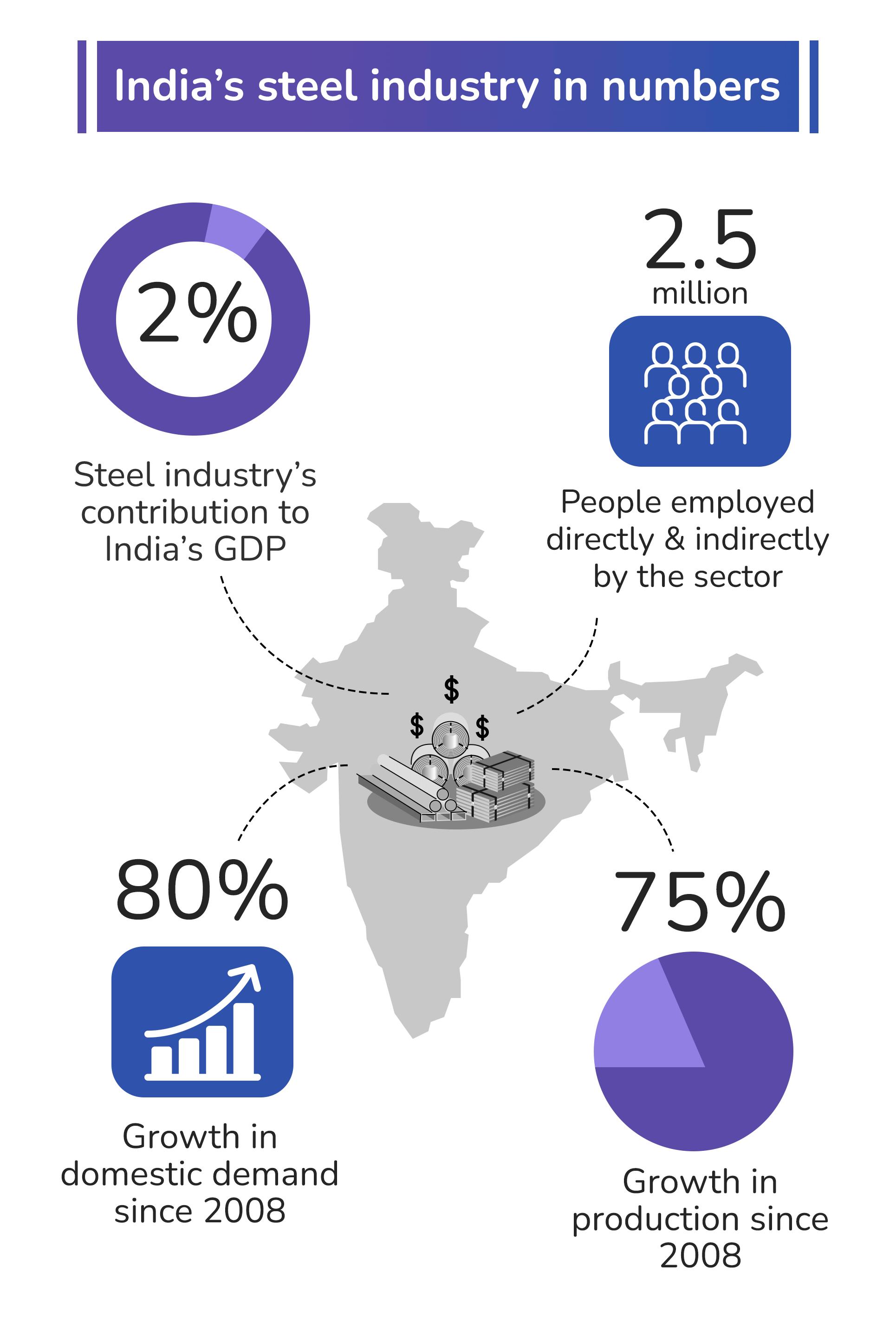 India's steel industry in numbers 2021