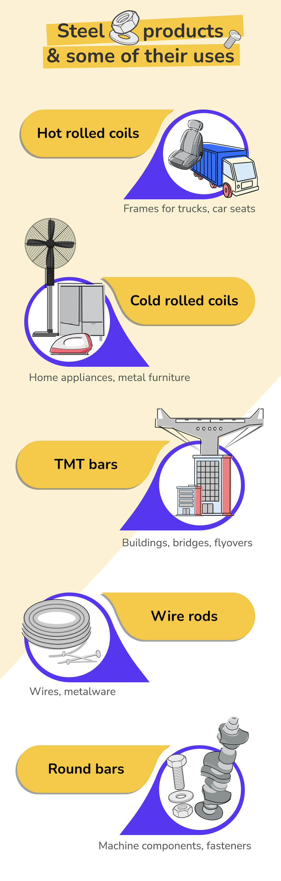 Steel products and their uses