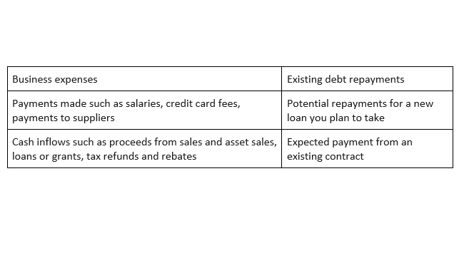 Data required to create a cashflow forecast