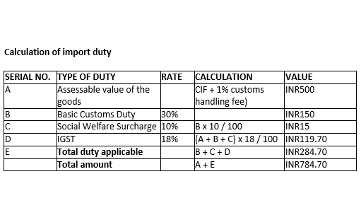 Calculation of import duty in India