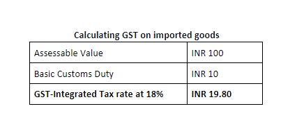calculate GST on imported goods to India
