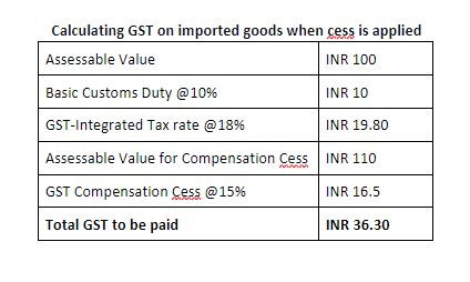 Calculating GST on imported goods with cess