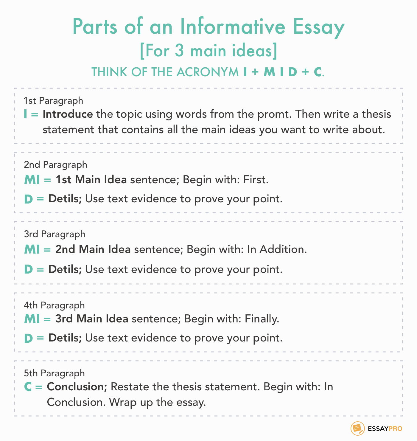 parts of an informative essay