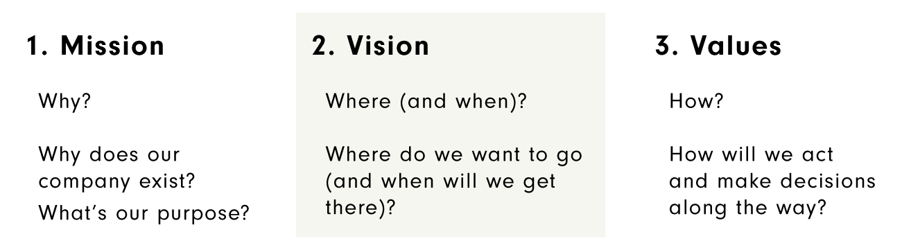 Chart defining Mission was your purpose, Vision as where you want to go, and Values as how you'll act along the way