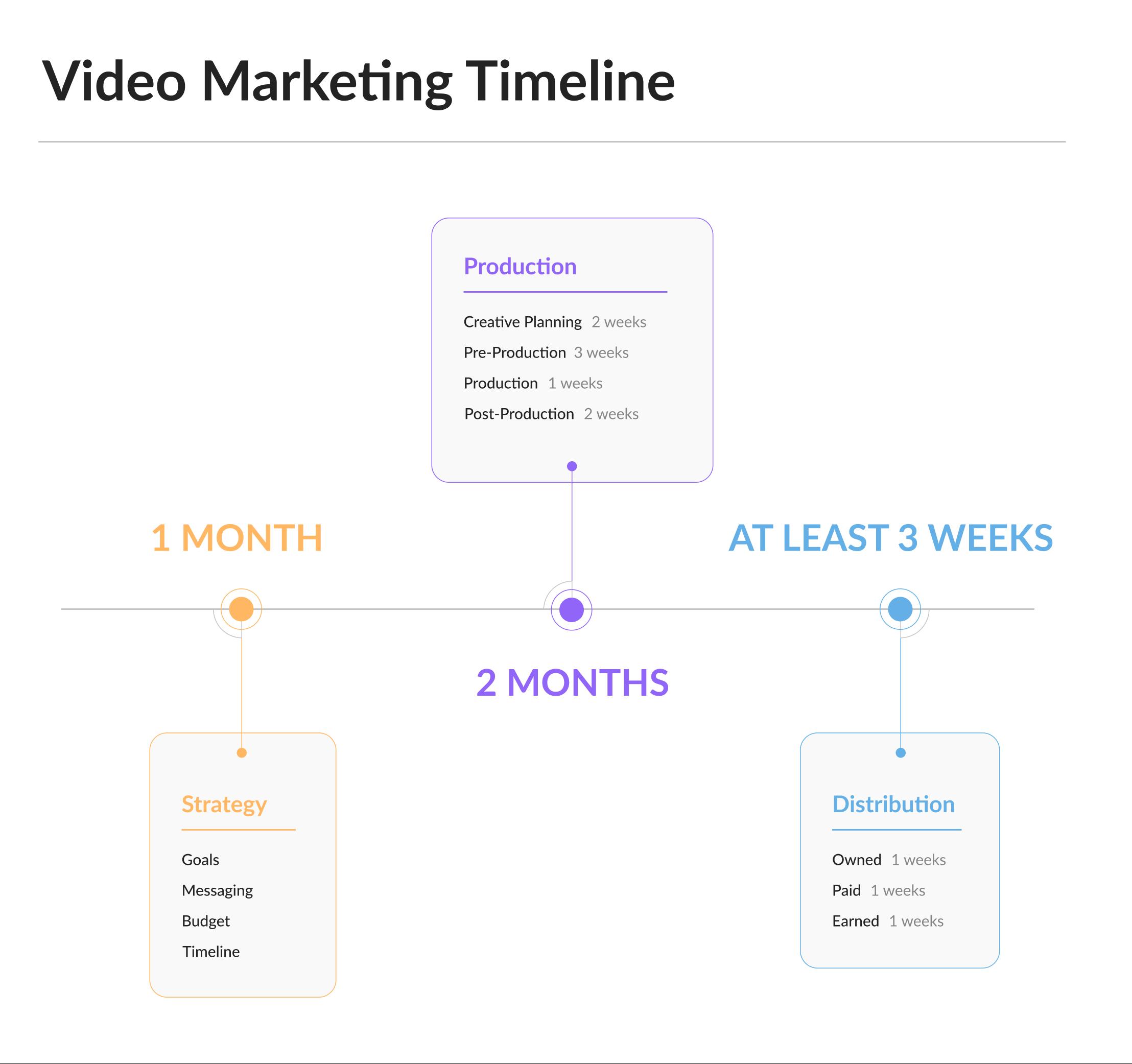 Video Marketing Timeline: Strategy Development, Production, Distribution