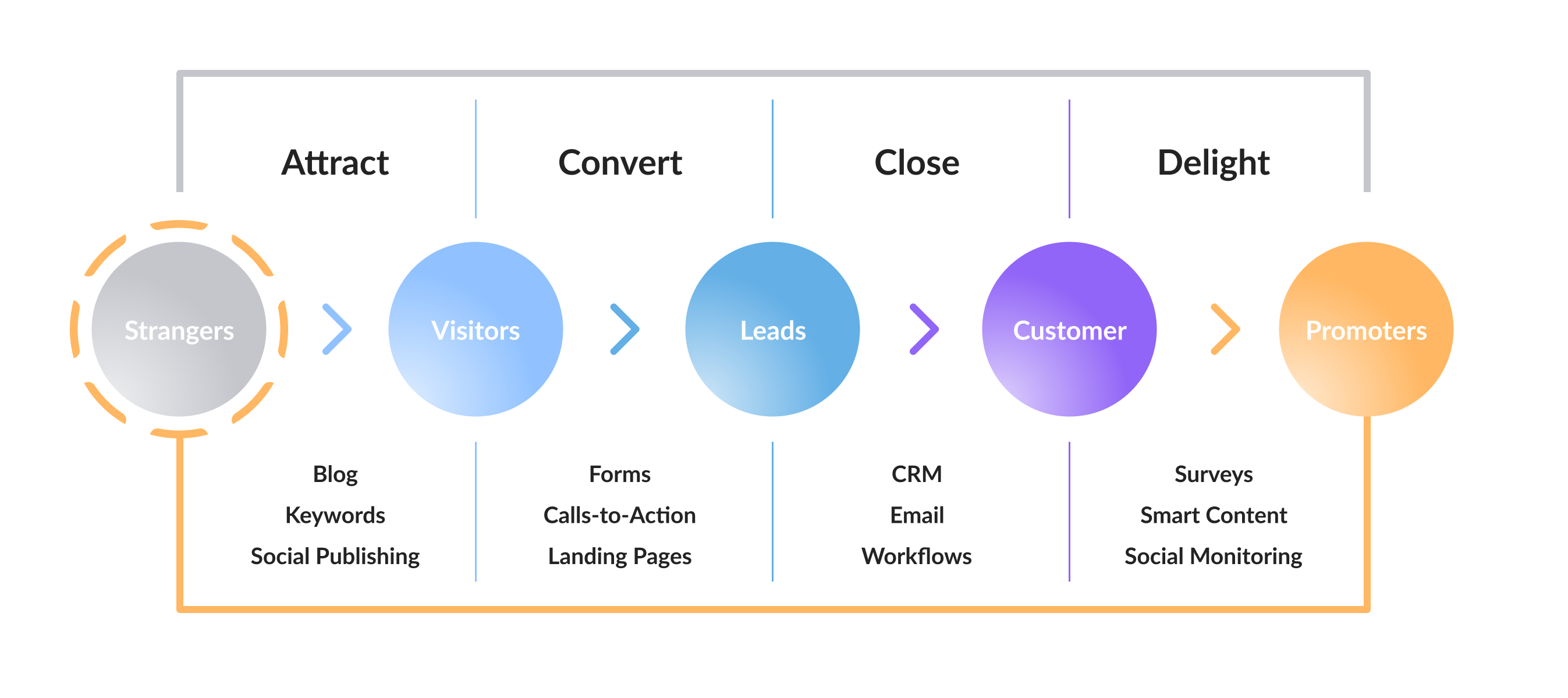 Video Marketing Strategy Stages