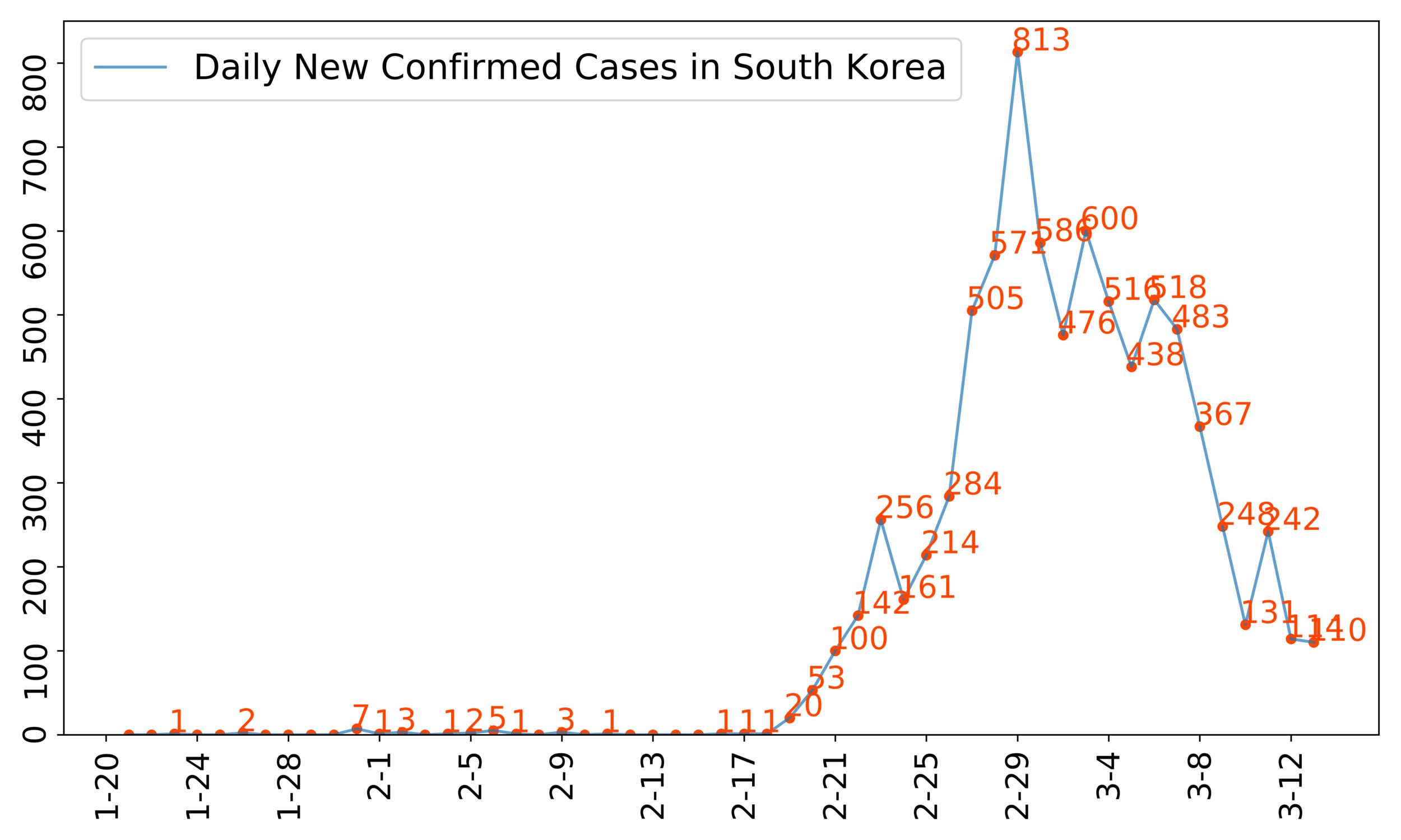 Korea_3_13.png
