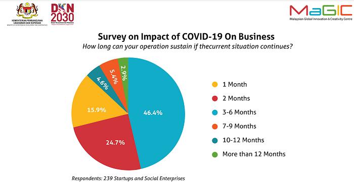MaGIC Survey: Covid-19 Support