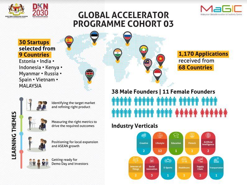 30 Startups to Penetrate ASEAN Market