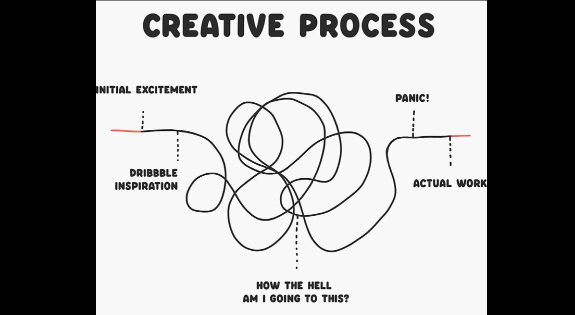 https://assets.website-files.com/5e6a544cadf84b1393e2e022/604b7a813d4c4031ba54aa2d_creative-process.png