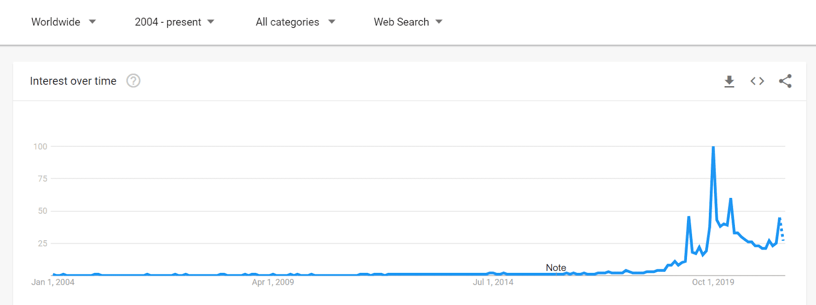 Google Trends dark mode