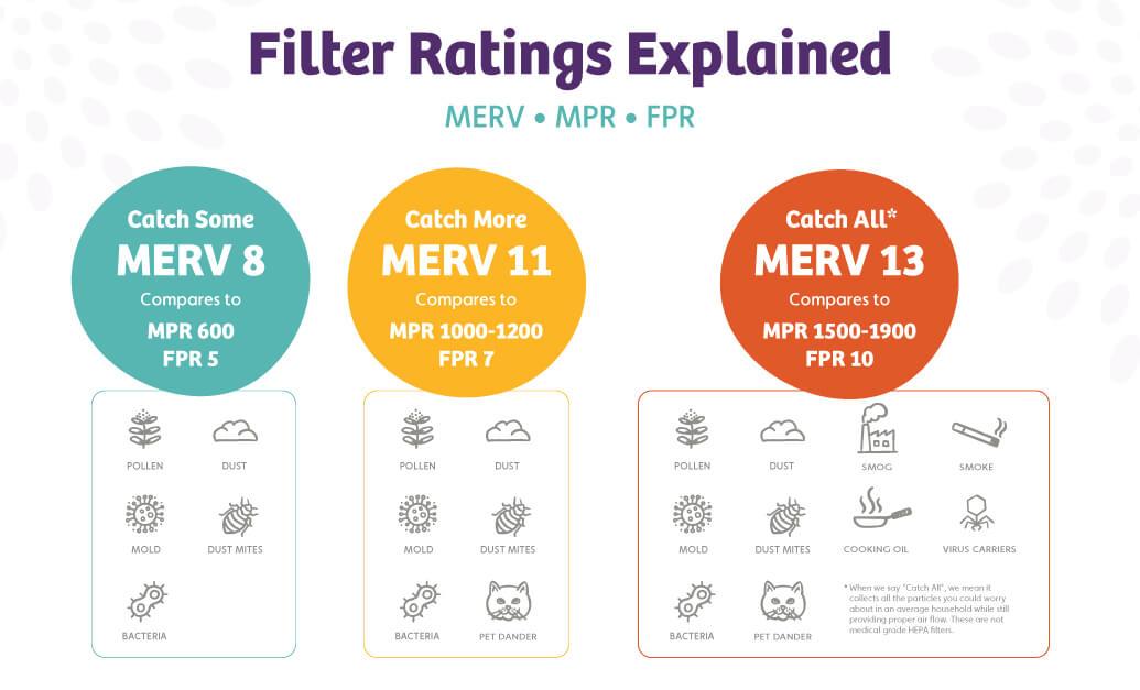 merv, fpr, and mpr comparison chart