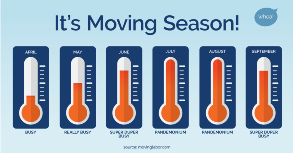 Moving season is typically around the summer