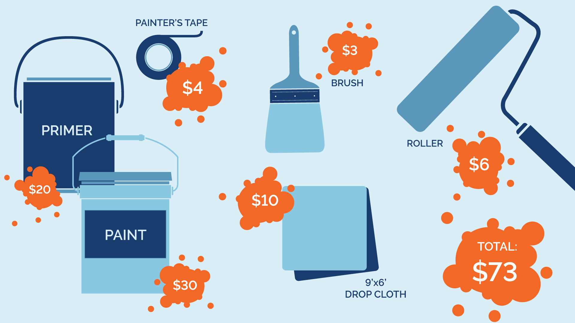 example pricing for some paint items