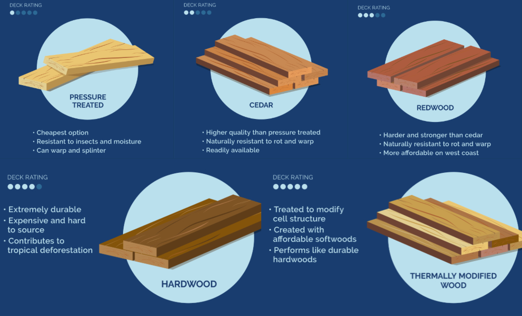 It's important to know what wood your deck is made from and what differences that may create
