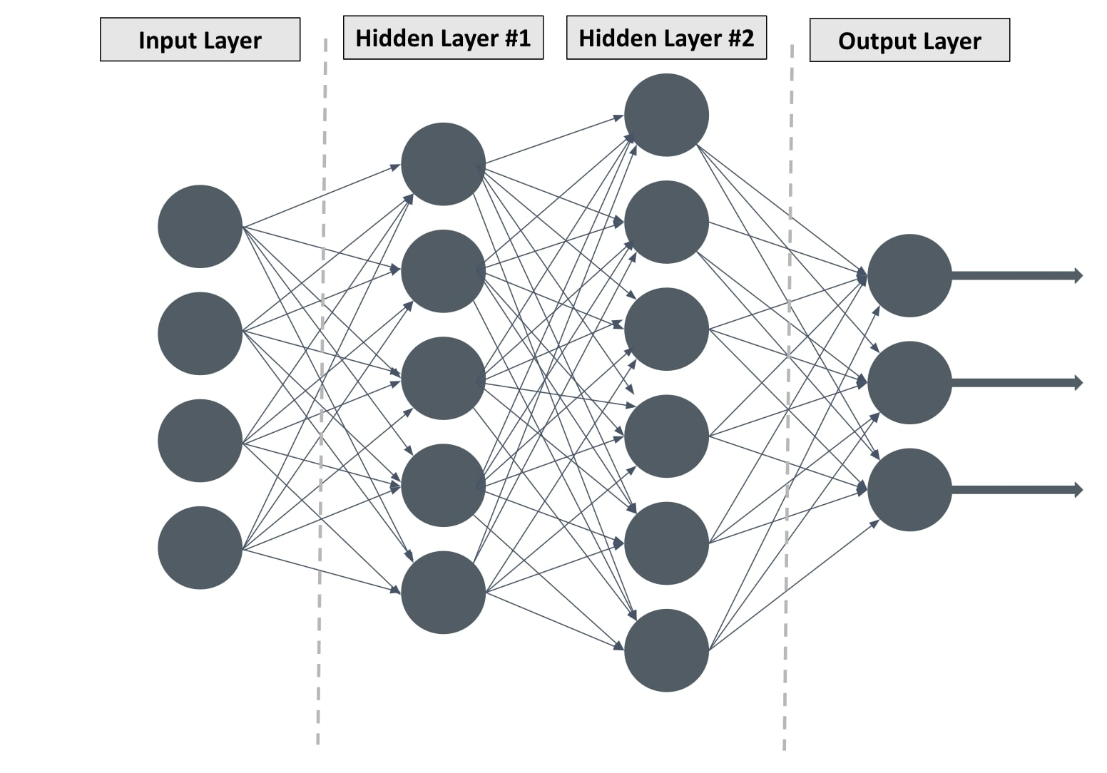 The skeleton of a neural network