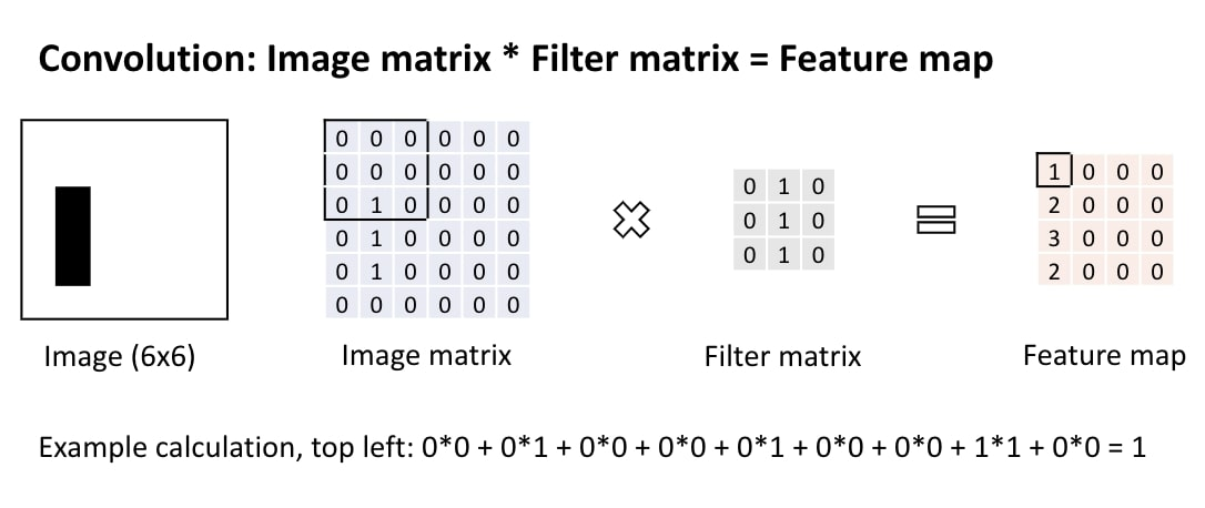 Convolution: An image gets translated into a feature map by multiplying the image matrix with the filter matrix